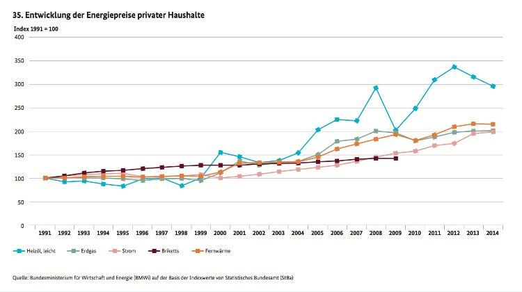 preisanstieg-der-energiepreise-2015-grafik.jpg