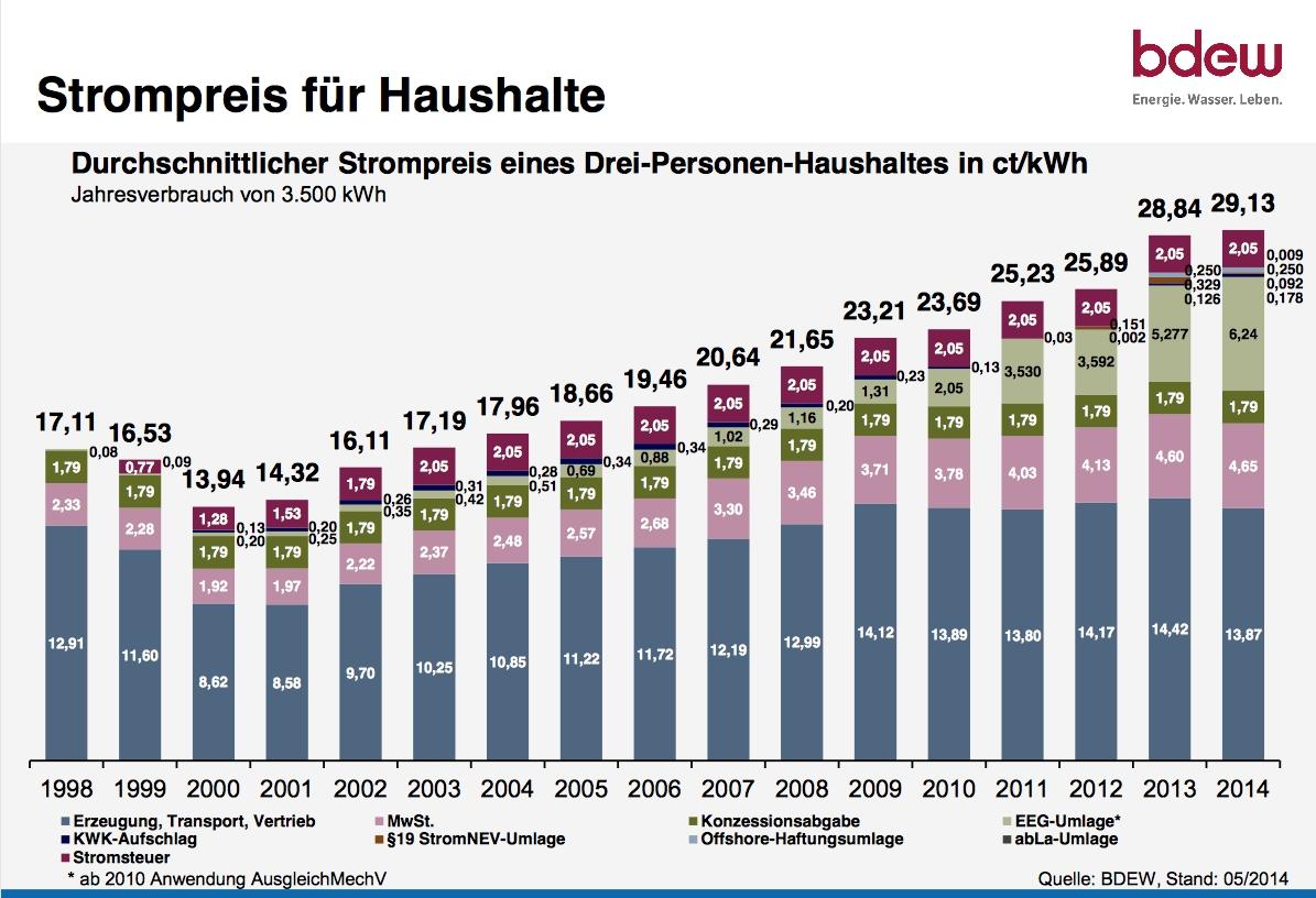 info-strompreisentwicklung-bis-2014.jpg